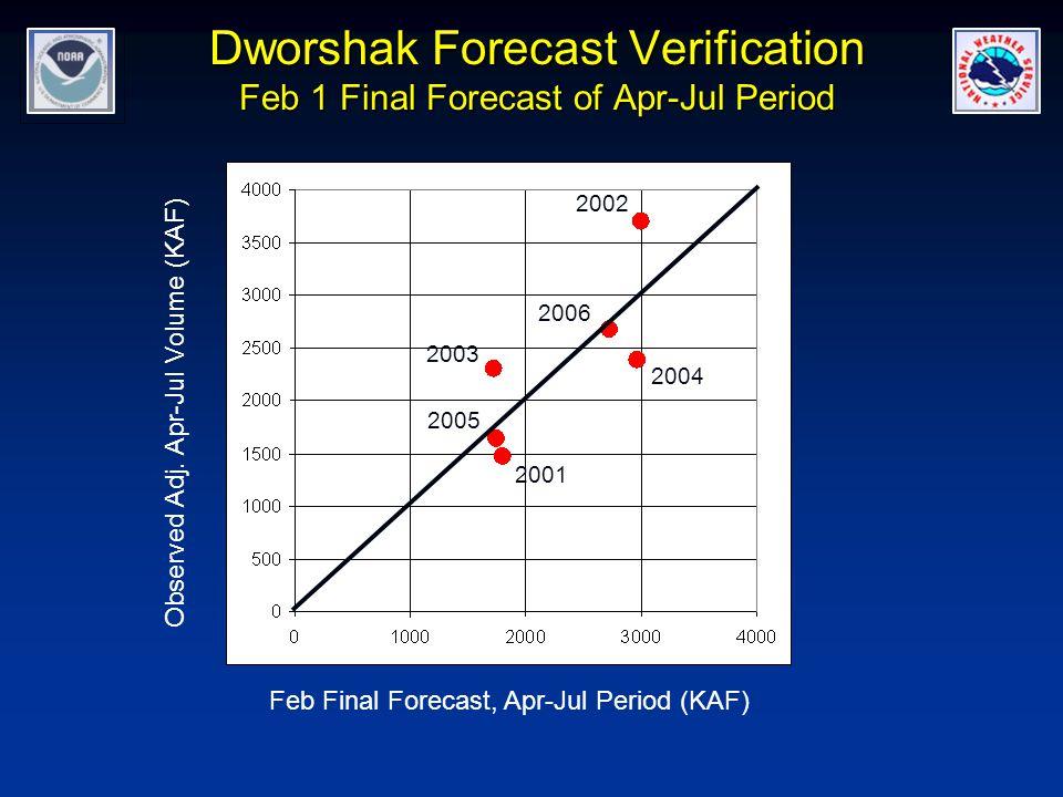 Dworshak Forecast Verification Feb 1 Final Forecast of Apr-Jul Period
