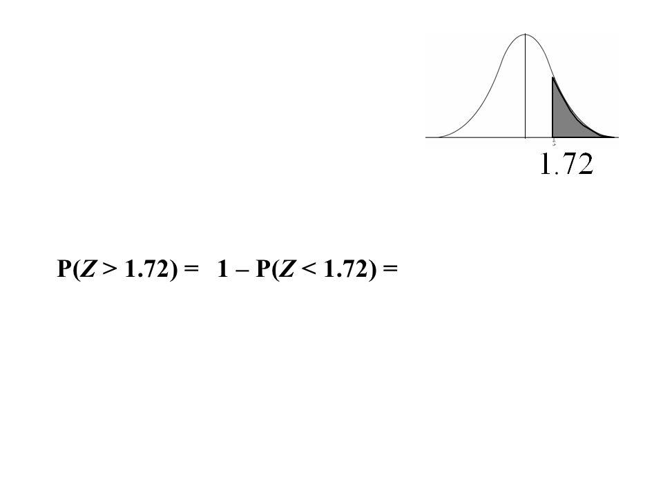 P(Z > 1.72) = 1 – P(Z < 1.72) =