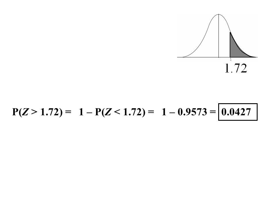 P(Z > 1.72) = 1 – P(Z < 1.72) = 1 – 0.9573 = 0.0427
