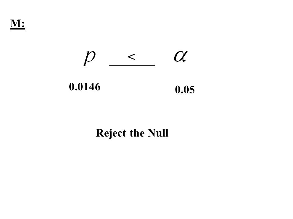 M: < 0.0146 0.05 Reject the Null