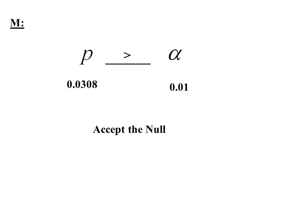 M: > 0.0308 0.01 Accept the Null