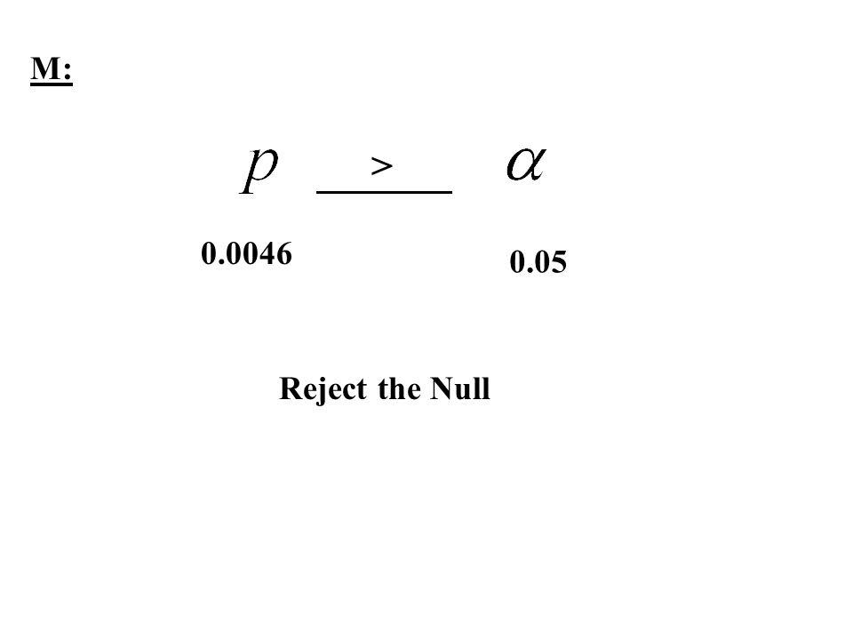 M: > 0.0046 0.05 Reject the Null