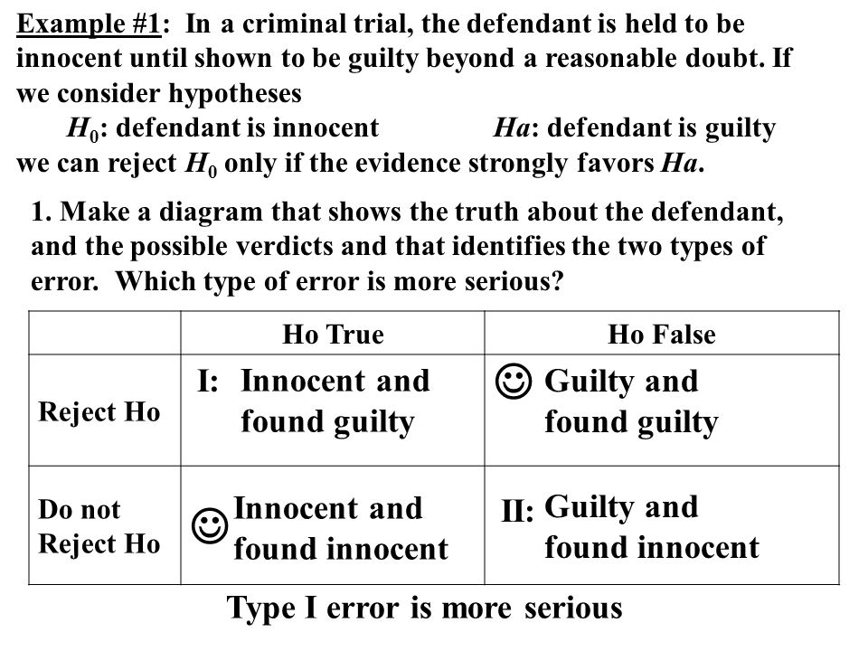   I: Innocent and found guilty Guilty and found guilty