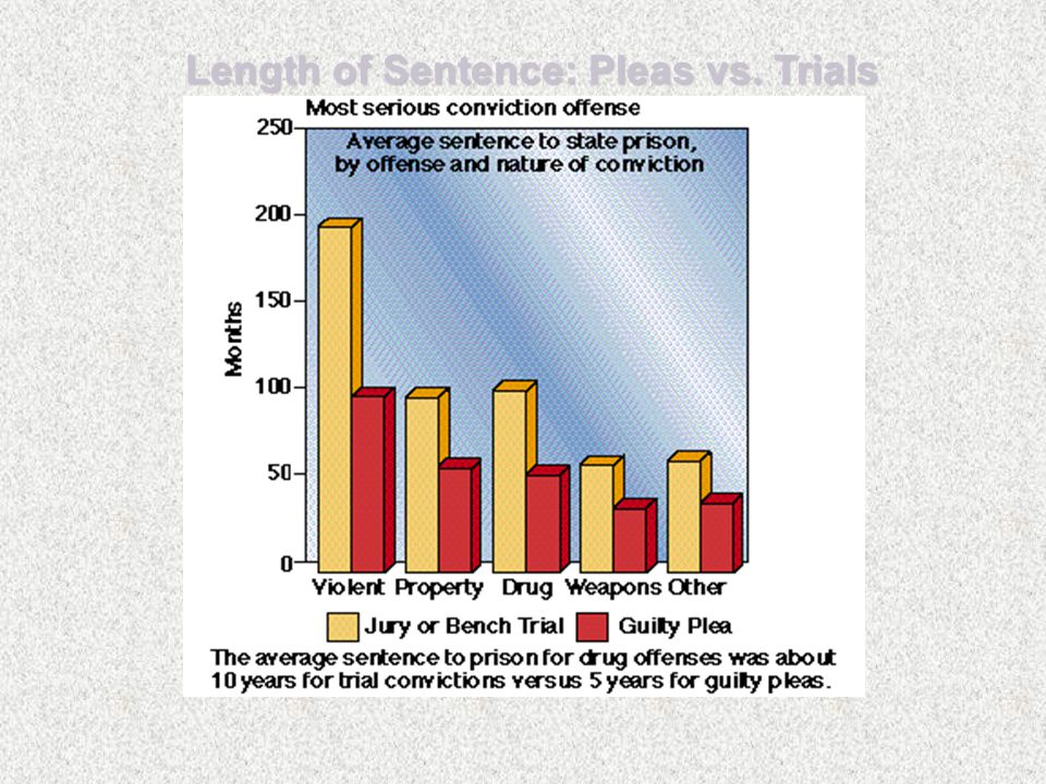 Length of Sentence: Pleas vs. Trials