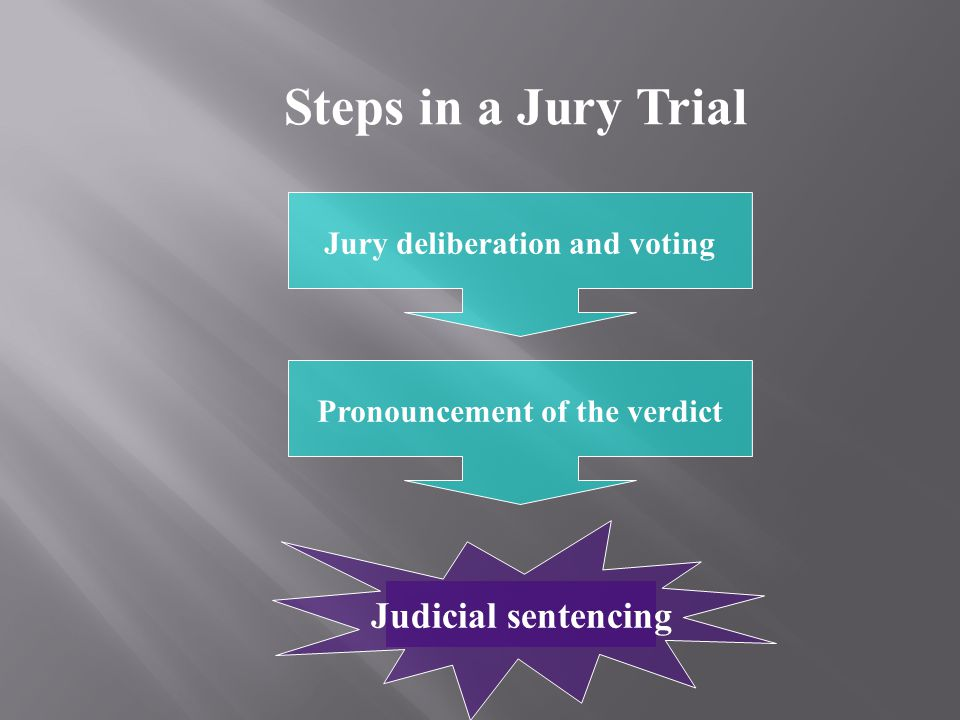 Jury deliberation and voting Pronouncement of the verdict