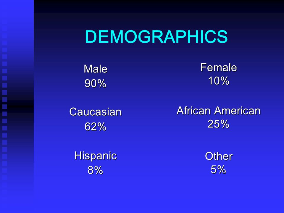 DEMOGRAPHICS Male 90% Caucasian 62% Hispanic 8% Female 10%