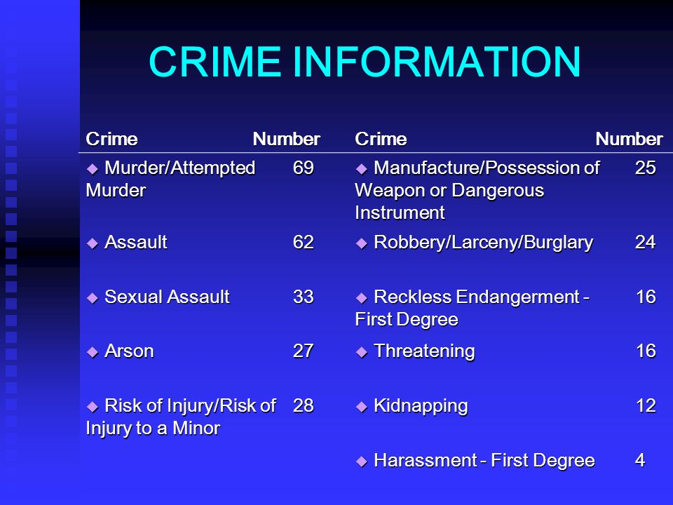 CRIME INFORMATION Crime Number Crime Number Murder/Attempted Murder 69