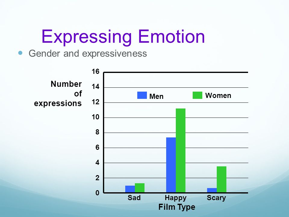 Expressing Emotion Gender and expressiveness Number of expressions