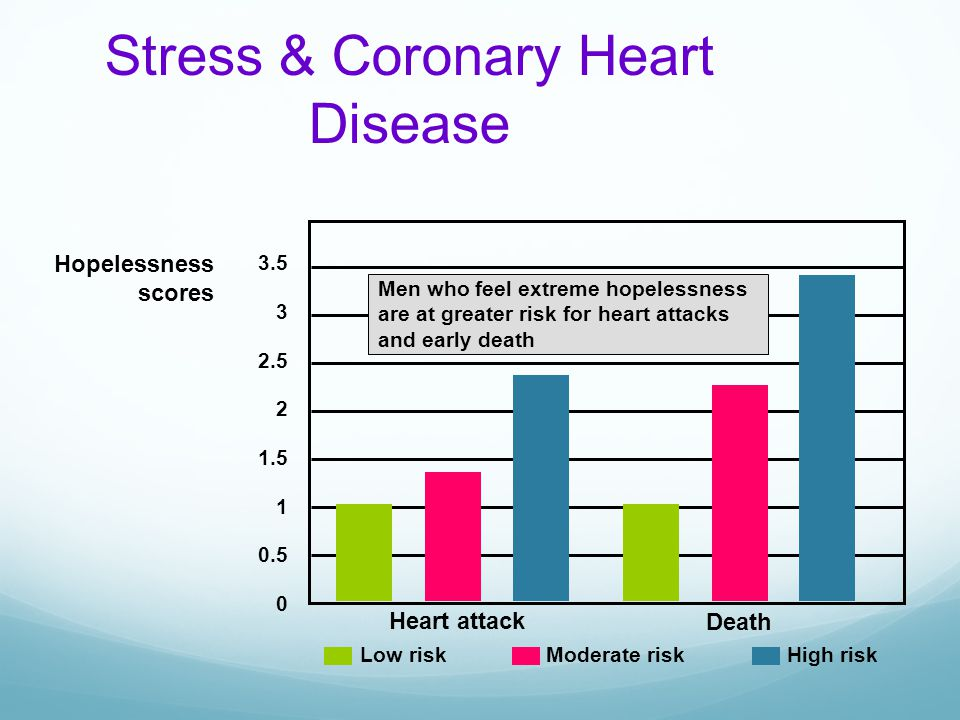 Stress & Coronary Heart Disease