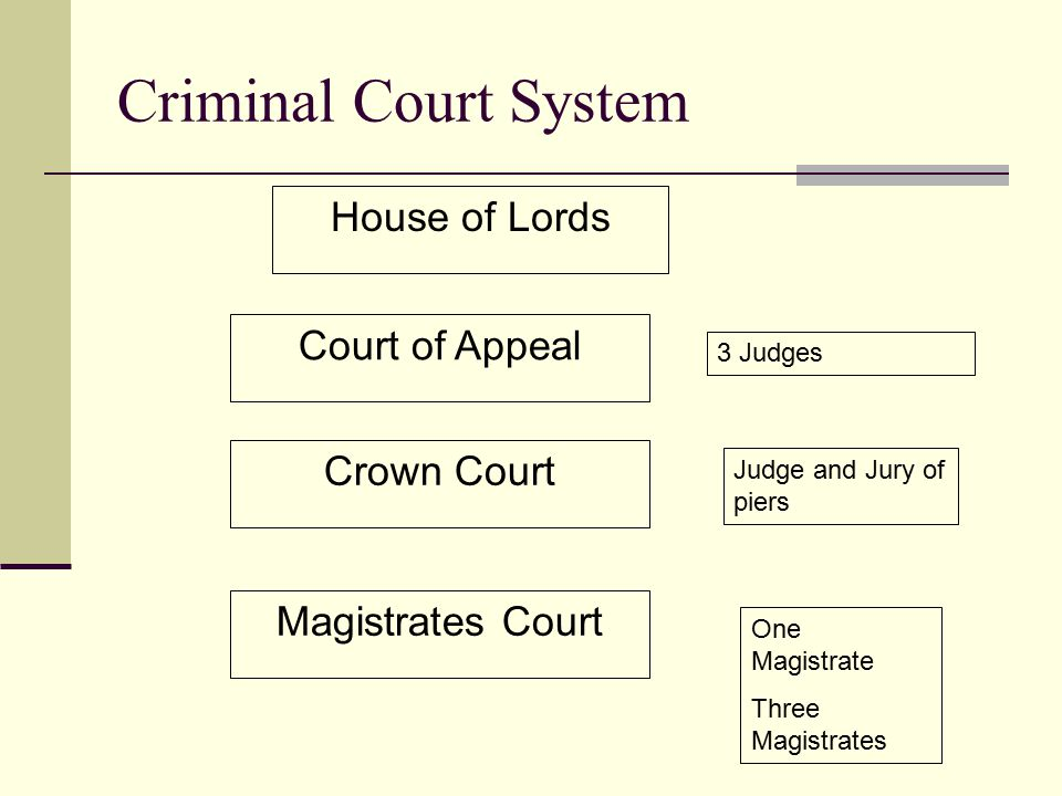 Criminal Court System House of Lords Court of Appeal Crown Court