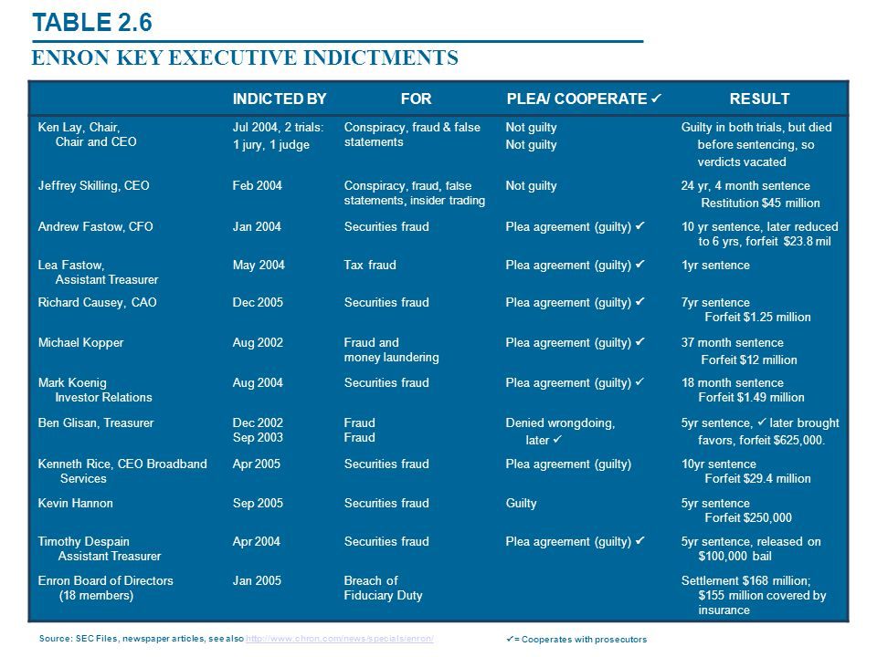TABLE 2.6 ENRON KEY EXECUTIVE INDICTMENTS INDICTED BY FOR
