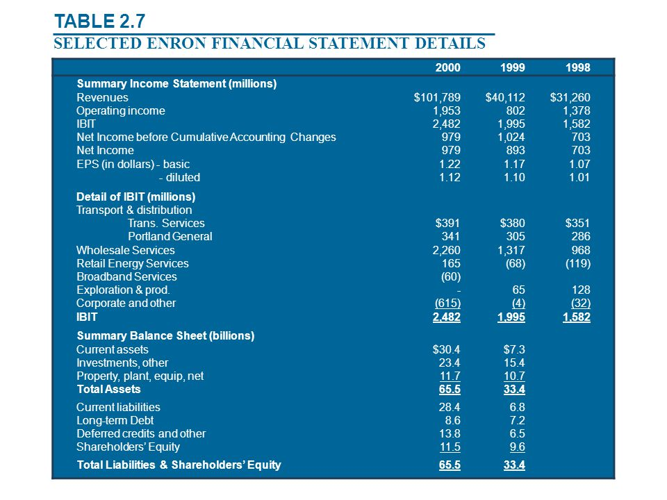 TABLE 2.7 SELECTED ENRON FINANCIAL STATEMENT DETAILS 2000 1999 1998