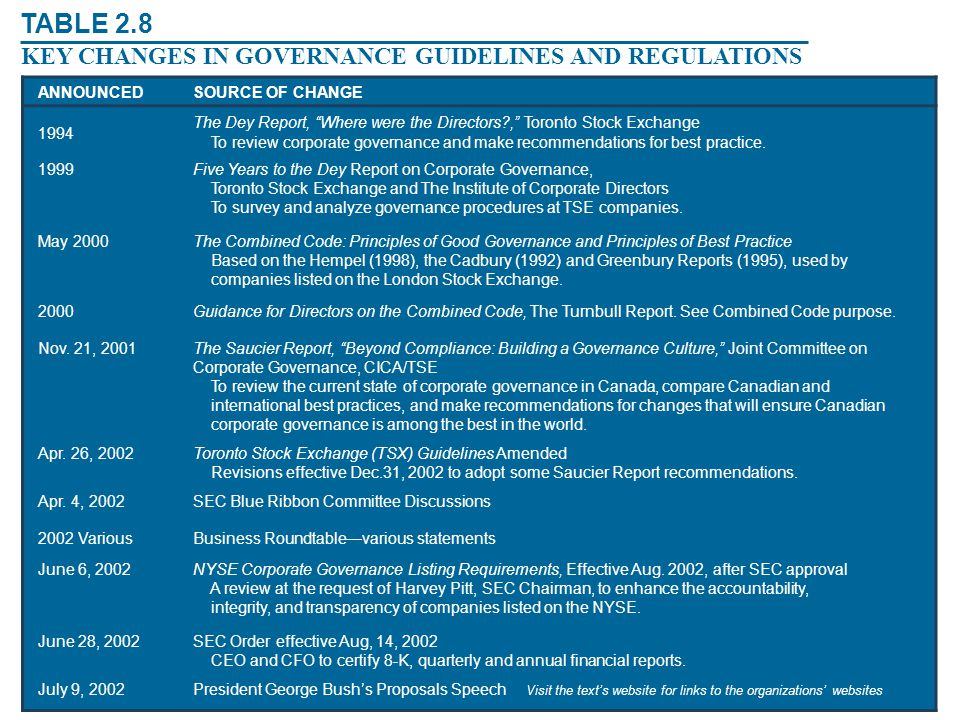 TABLE 2.8 KEY CHANGES IN GOVERNANCE GUIDELINES AND REGULATIONS