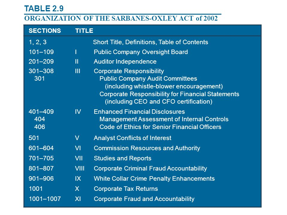 TABLE 2.9 ORGANIZATION OF THE SARBANES-OXLEY ACT of 2002 SECTIONS