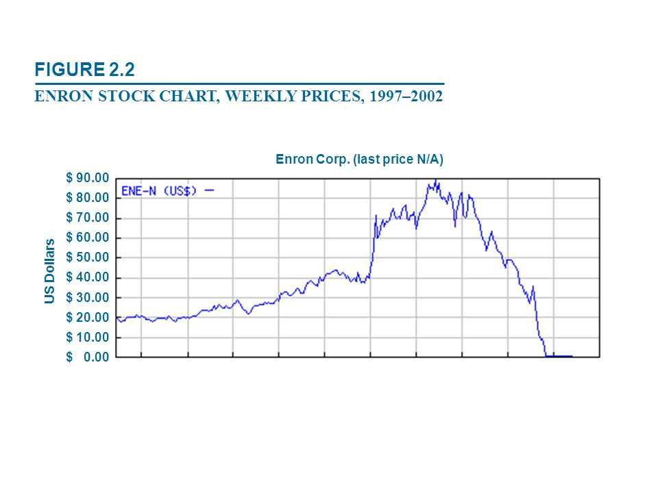 Enron Corp. (last price N/A)