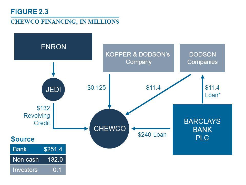 FIGURE 2.3 ENRON JEDI BARCLAYS BANK CHEWCO PLC Sources