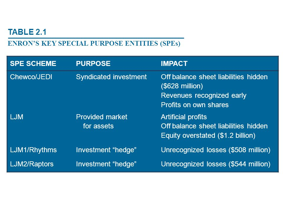TABLE 2.1 ENRON'S KEY SPECIAL PURPOSE ENTITIES (SPEs) SPE SCHEME
