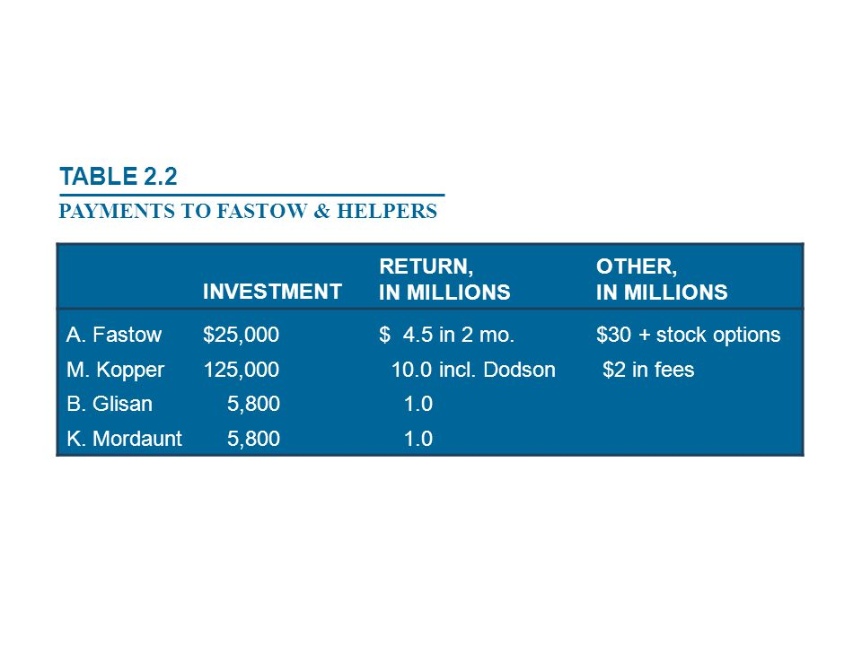 TABLE 2.2 PAYMENTS TO FASTOW & HELPERS INVESTMENT RETURN, IN MILLIONS
