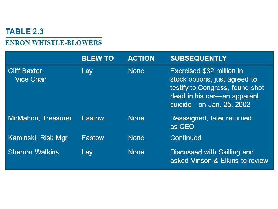 TABLE 2.3 ENRON WHISTLE-BLOWERS BLEW TO ACTION SUBSEQUENTLY