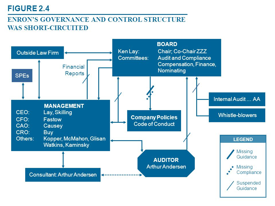 FIGURE 2.4 ENRON'S GOVERNANCE AND CONTROL STRUCTURE WAS SHORT-CIRCUITED. BOARD. Outside Law Firm.