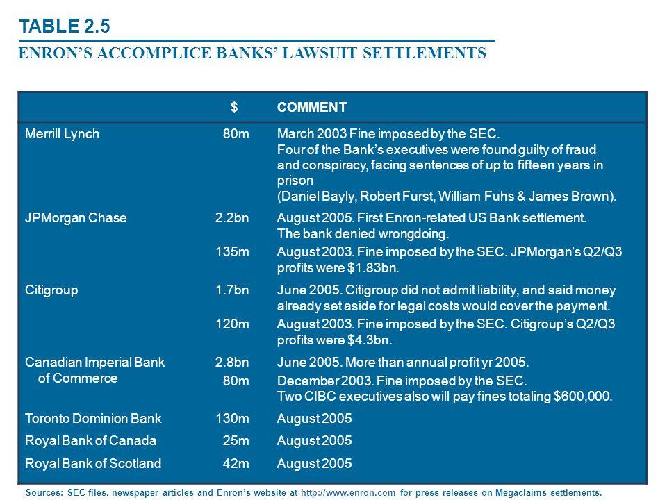 TABLE 2.5 ENRON'S ACCOMPLICE BANKS' LAWSUIT SETTLEMENTS $ COMMENT