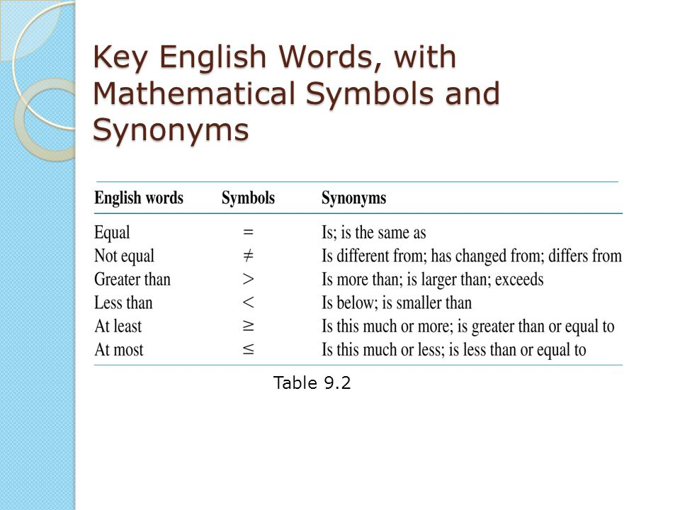 Key English Words, with Mathematical Symbols and Synonyms