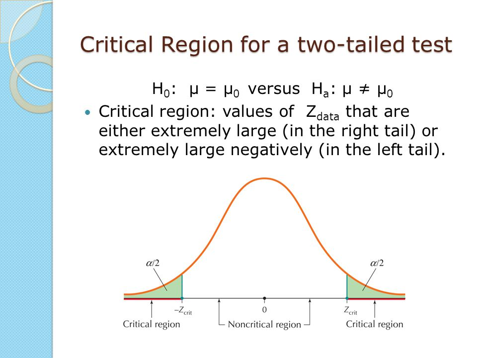 Critical Region for a two-tailed test