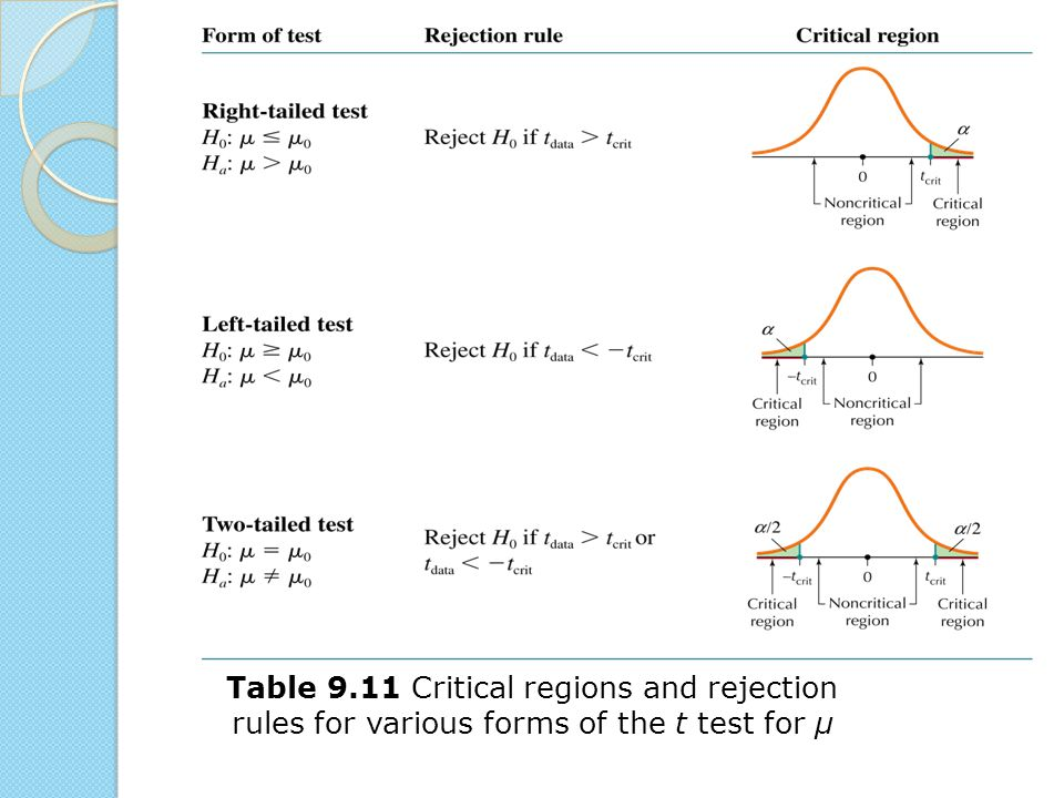 Table 9.11 Critical regions and rejection