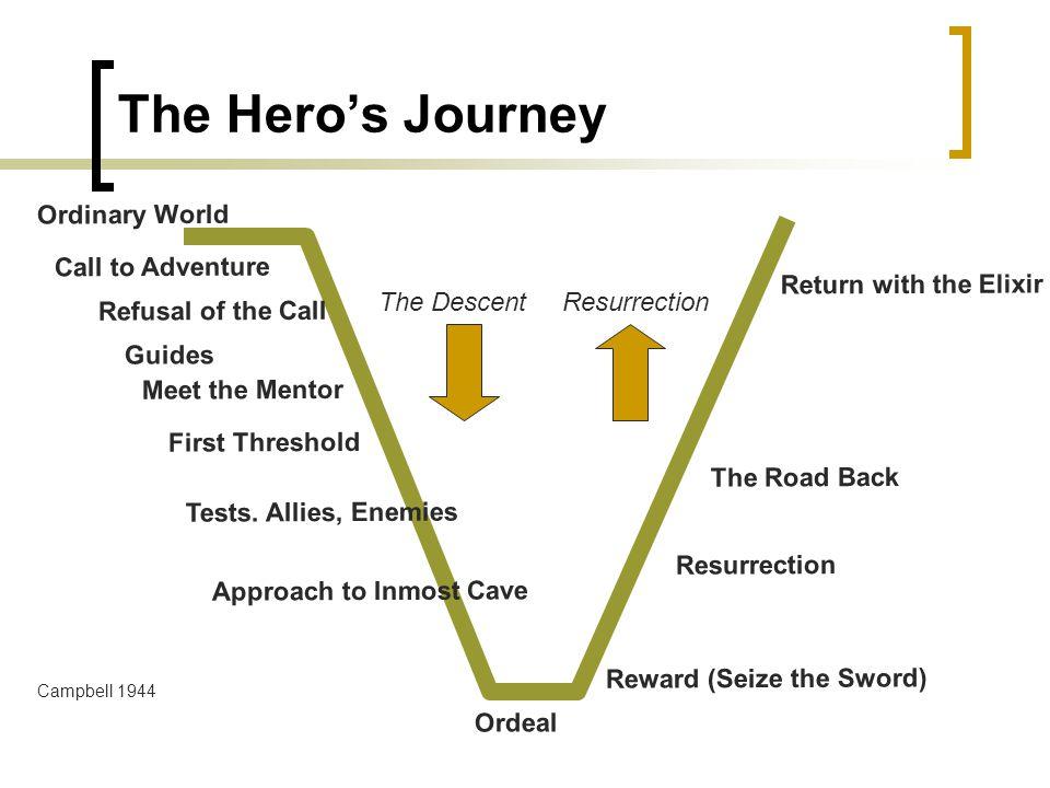 The Hero's Journey Ordinary World Call to Adventure