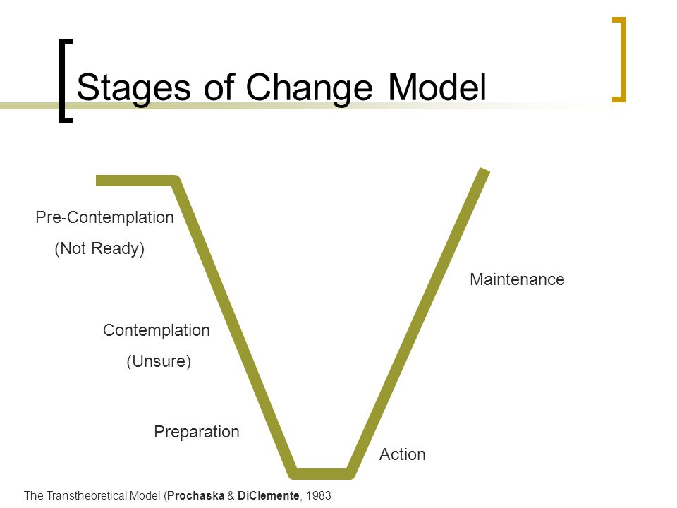 Stages of Change Model Pre-Contemplation (Not Ready) Maintenance