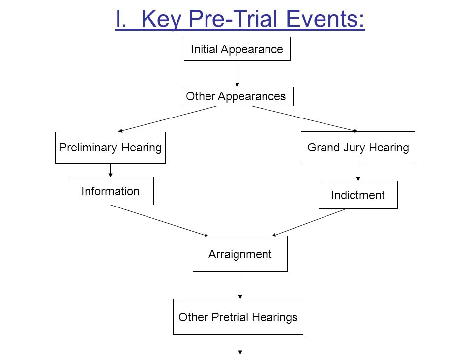I. Key Pre-Trial Events: