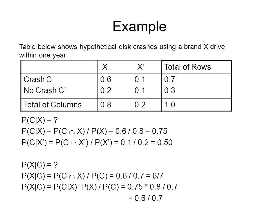 Example X X' Total of Rows Crash C No Crash C' 0.6 0.1 0.2 0.1 0.7 0.3