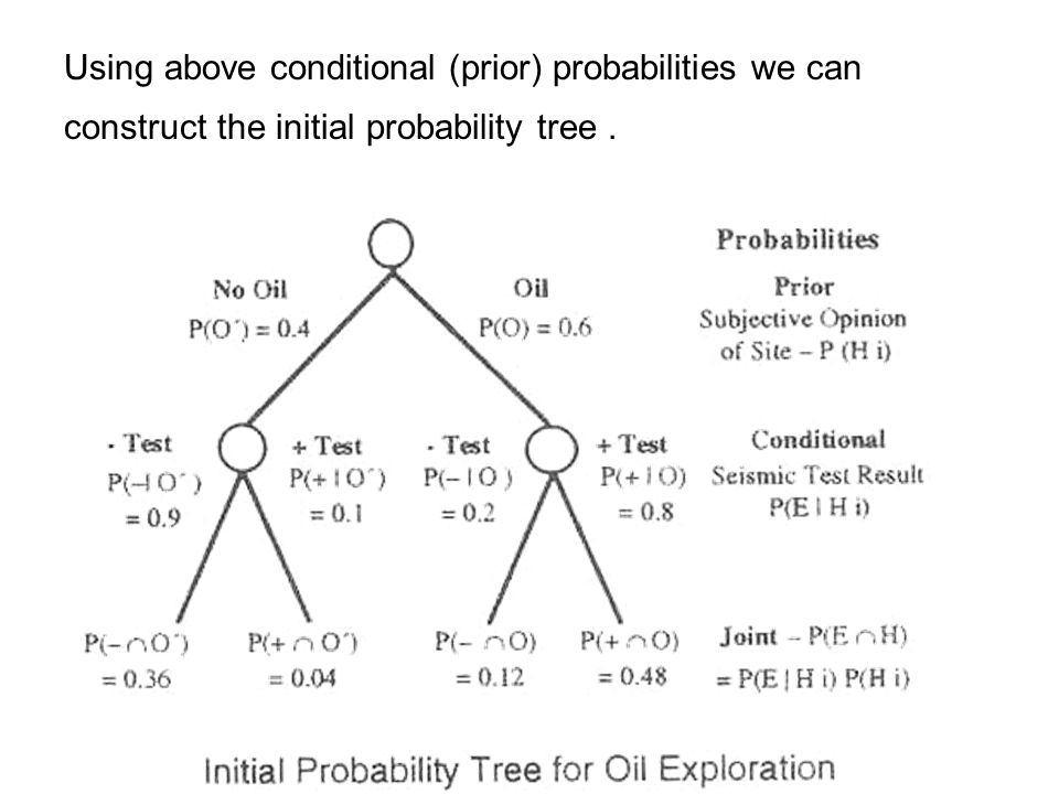 Using above conditional (prior) probabilities we can construct the initial probability tree .