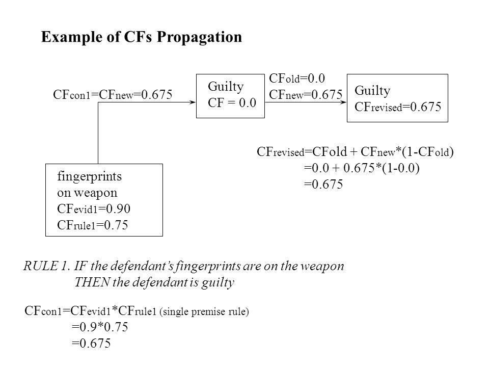 Example of CFs Propagation