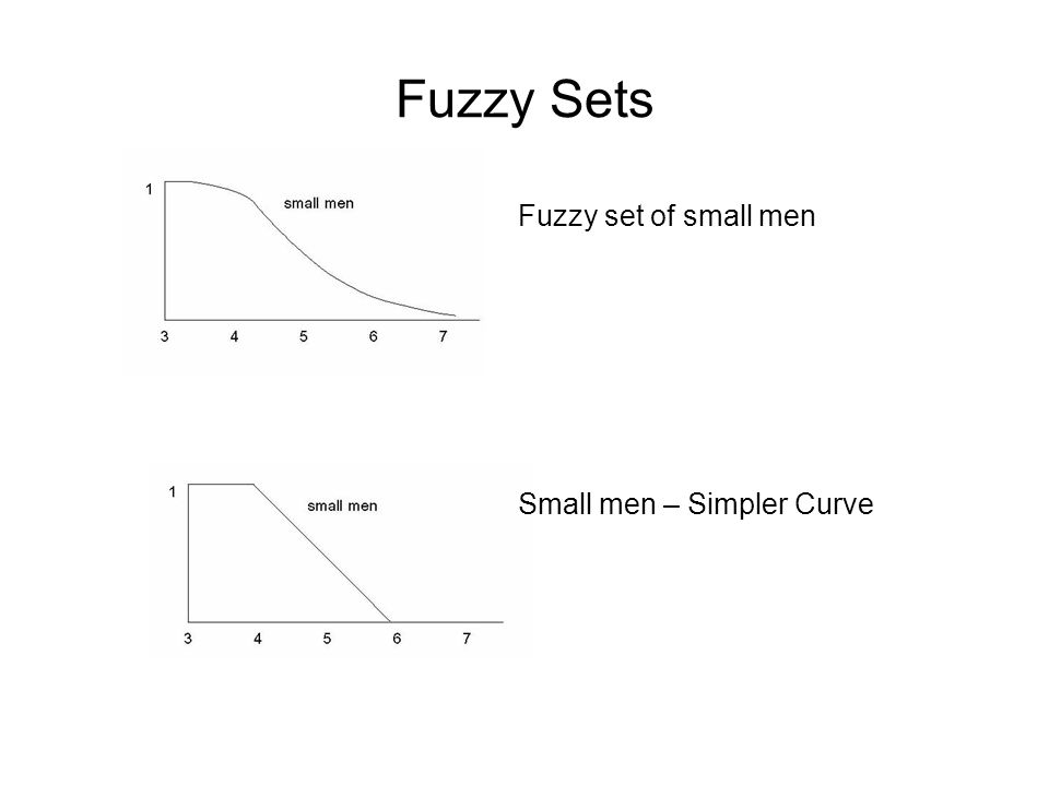 Fuzzy Sets Fuzzy set of small men Small men – Simpler Curve