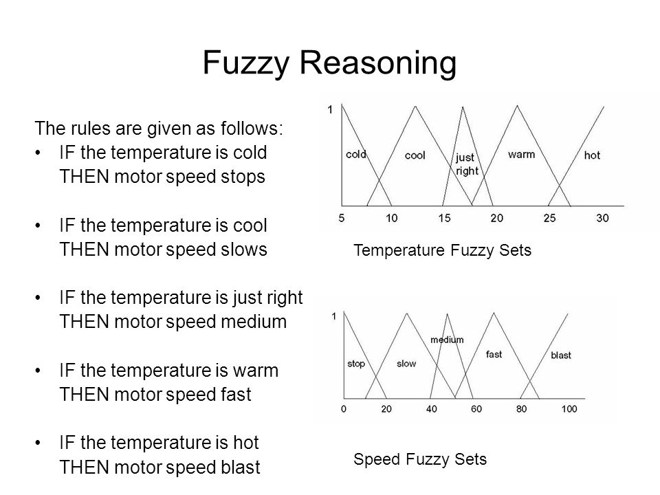 Fuzzy Reasoning The rules are given as follows: