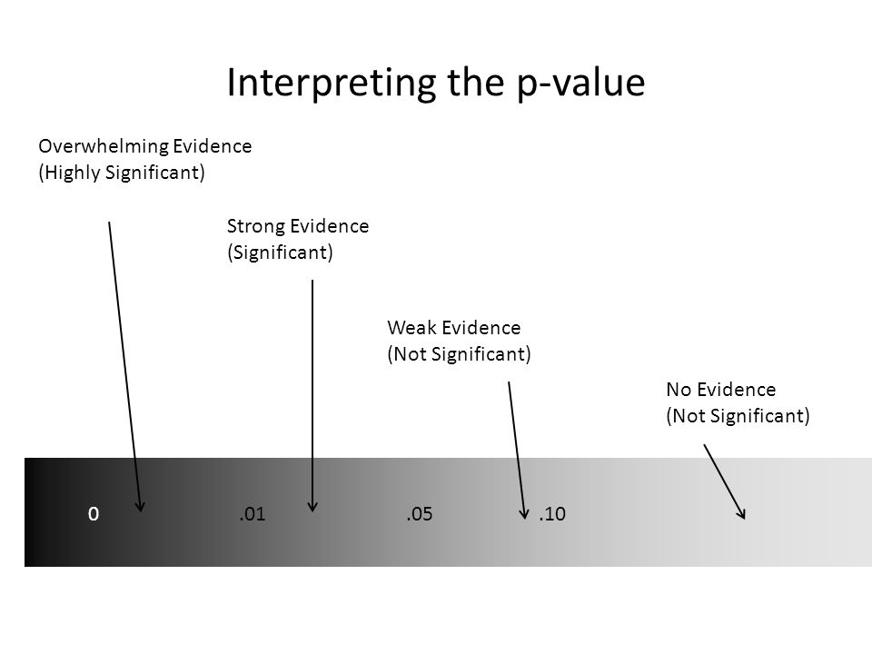 Interpreting the p-value
