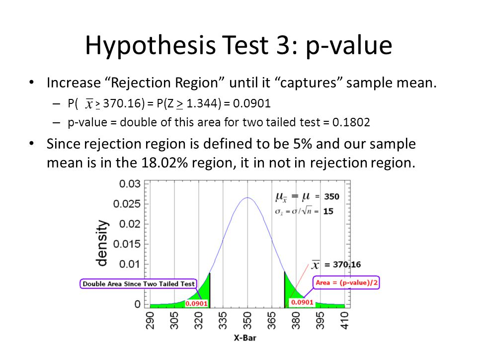 Hypothesis Test 3: p-value