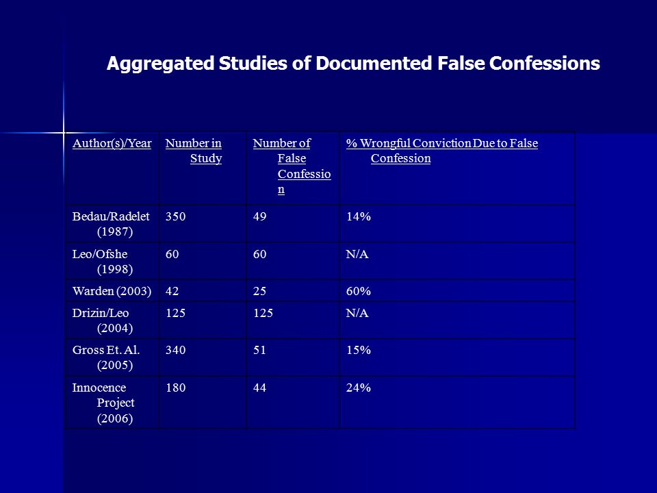 Aggregated Studies of Documented False Confessions