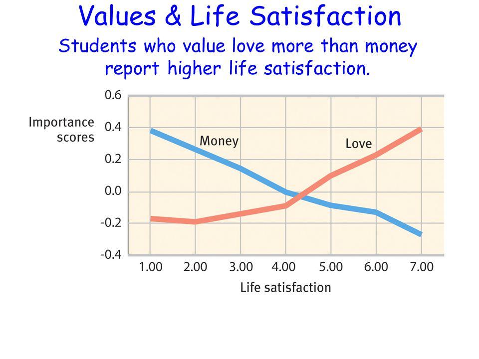 Values & Life Satisfaction