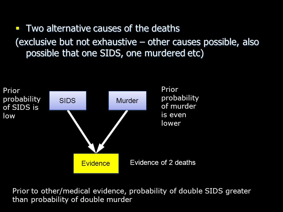 Two alternative causes of the deaths