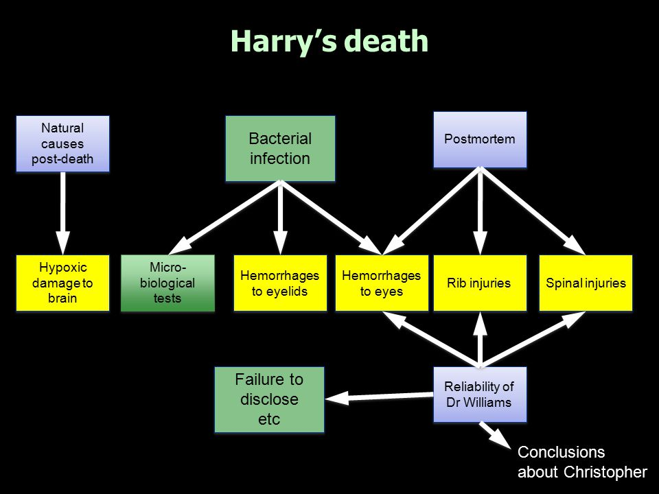 Harry's death Bacterial infection Failure to disclose etc