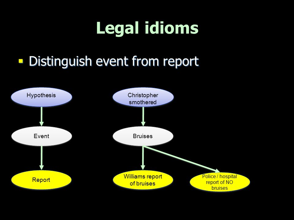 Legal idioms Distinguish event from report Event Hypothesis Bruises