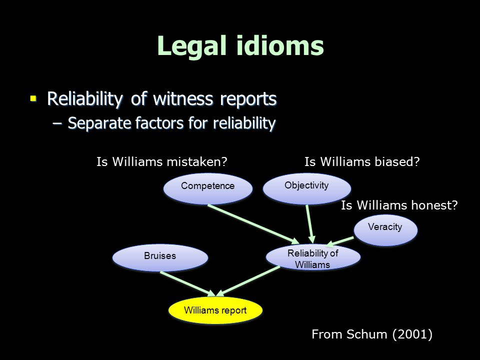 Reliability of Williams