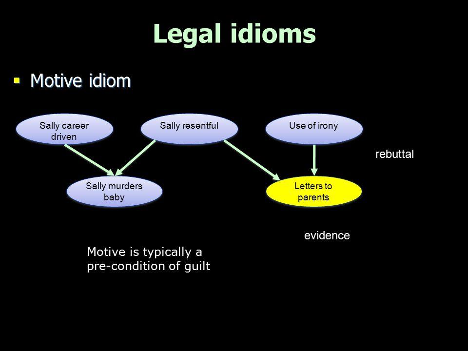 Legal idioms Motive idiom rebuttal evidence