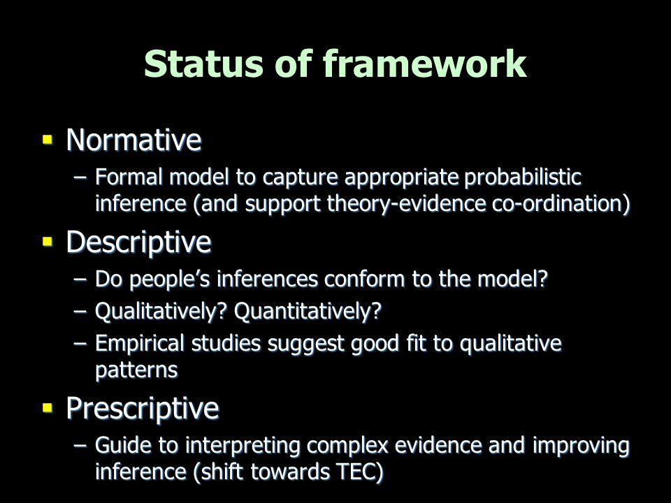 Status of framework Normative Descriptive Prescriptive