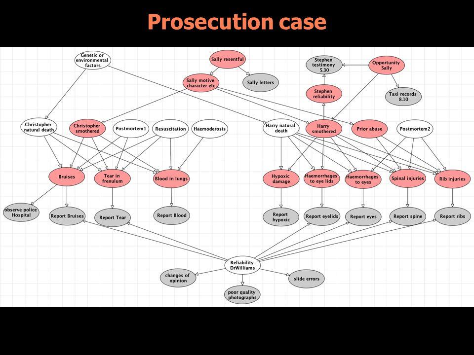Prosecution case