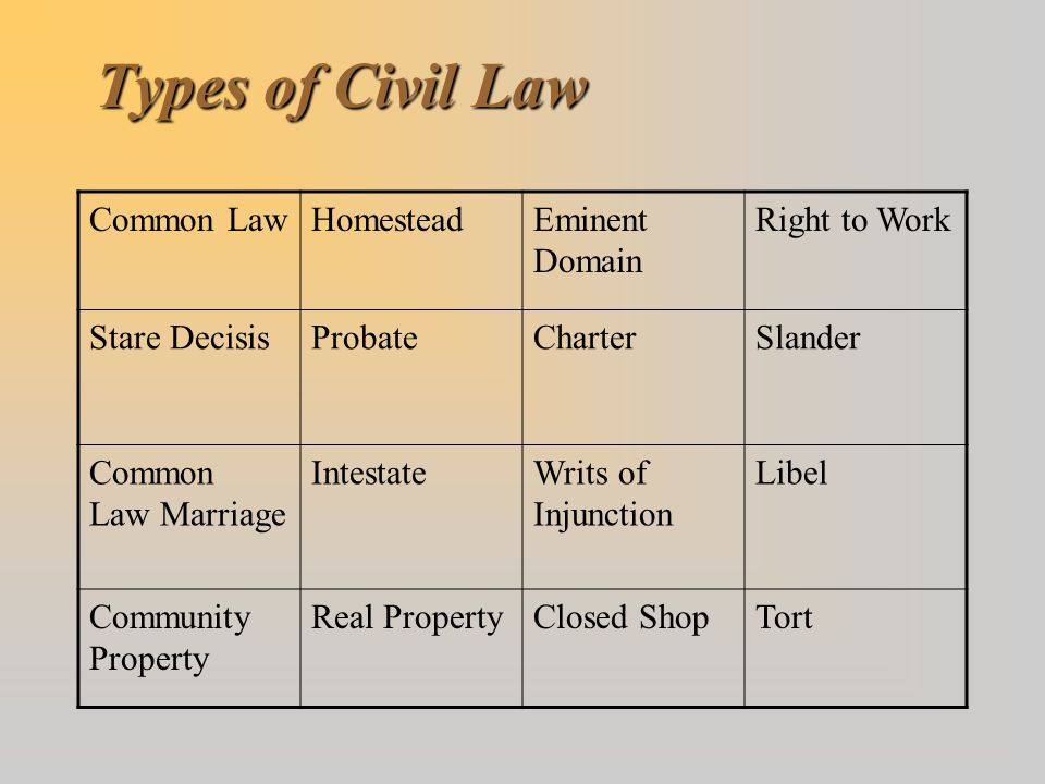 Types of Civil Law Common Law Homestead Eminent Domain Right to Work