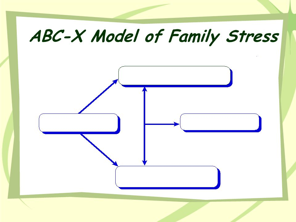 ABC-X Model of Family Stress