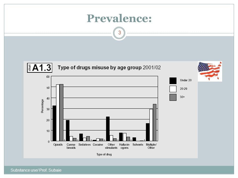 Prevalence: Substance use/ Prof. Subaie